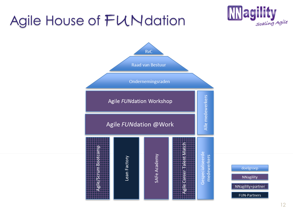 House of FUNdation